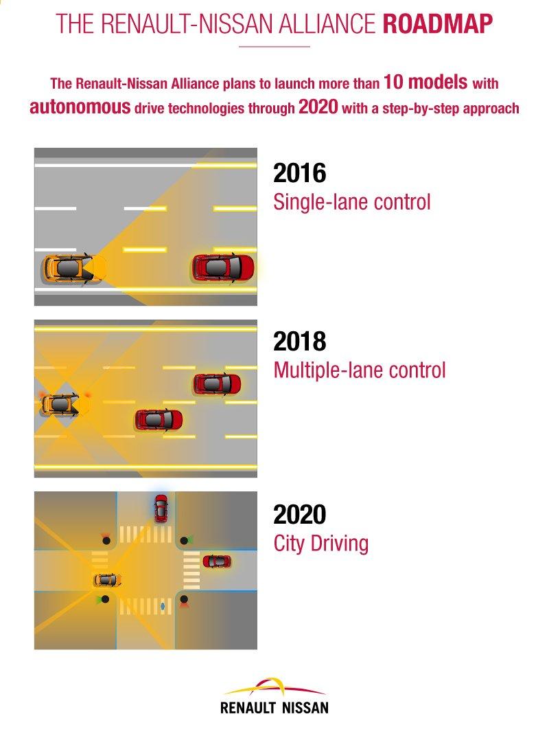 Nissan Dealership In Md >> Nissan Autonomous Driving Infographic | Frederick Nissan Blog